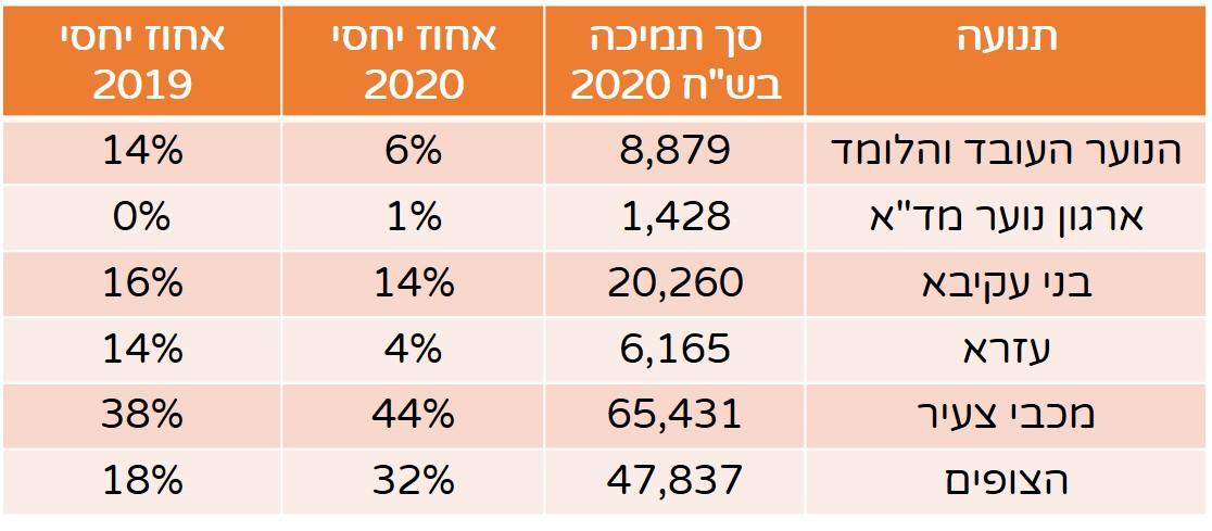 חלוקת תמיכות בתנועות הנוער 2021