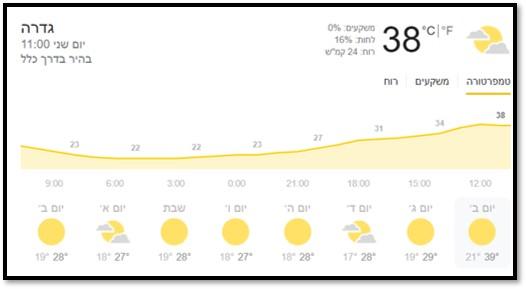 38 מעלות בגדרה